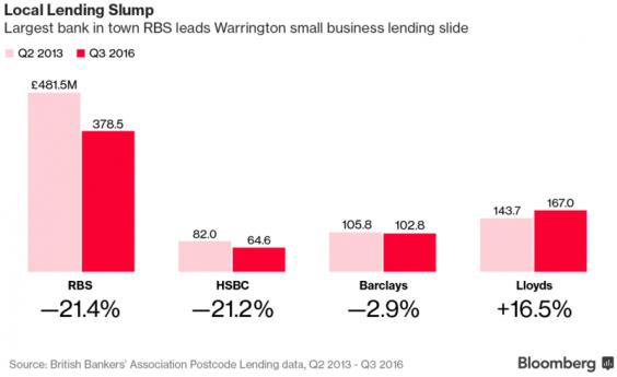 local-lending-slump.png