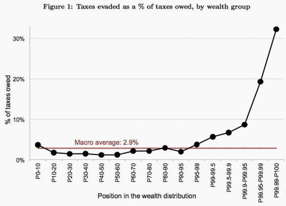 taxes-evaded.jpeg