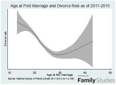 marrage-age-divorce-risk-as-of-2011-13-0-order.jpg