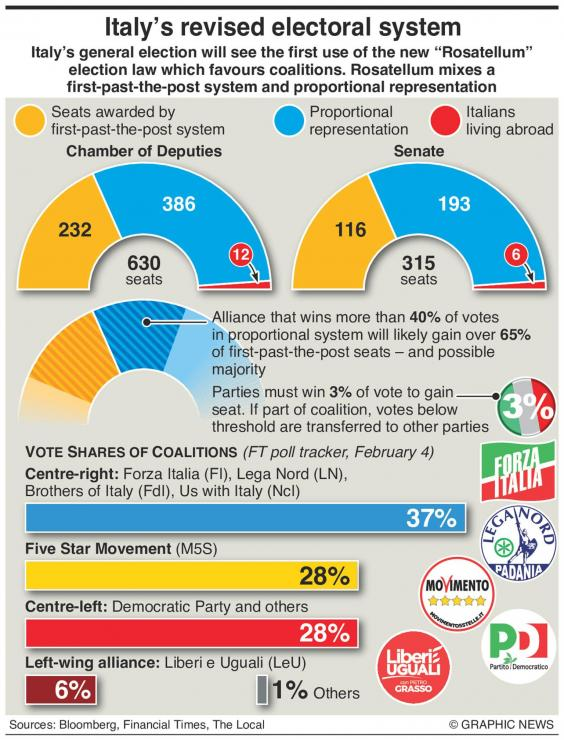Italy election 2018: Untried voting system could return ...