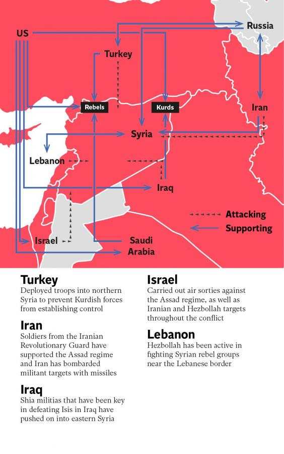 Syria is subject to a complex web of competing international influences
