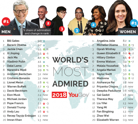worlds-most-admired-2018-01-0.png