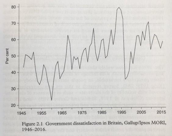 dissatisfaction-with-govt-1946-2016.jpg