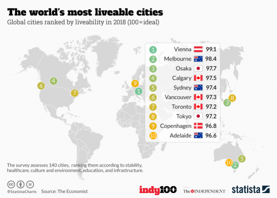 Image result for most livable city in the world