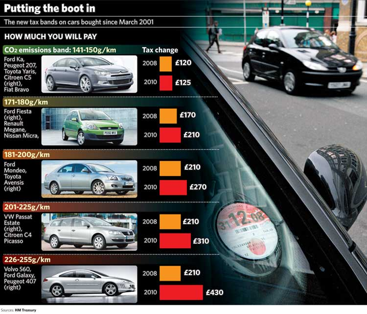 The Big Question Why Are Car Tax Rates Going Up On Older Vehicles