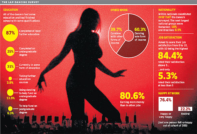 Wiggle While You Work Study Finds >> One In Four Lap Dancers Has A Degree Study Finds The Independent
