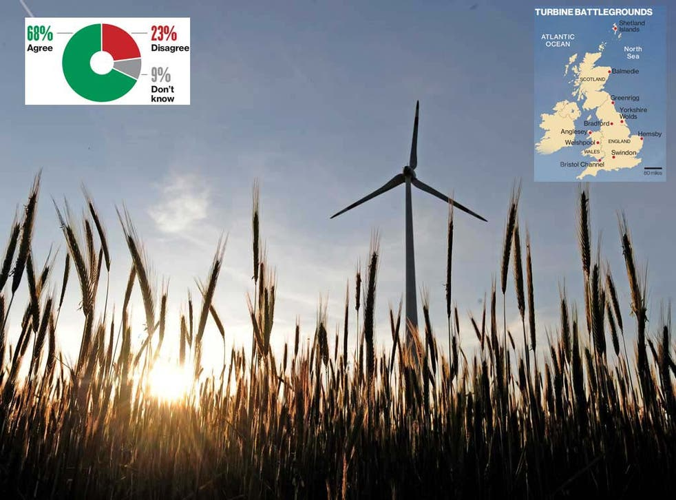 Poll results: Building new wind farms is an acceptable price to pay for greener energy in the future