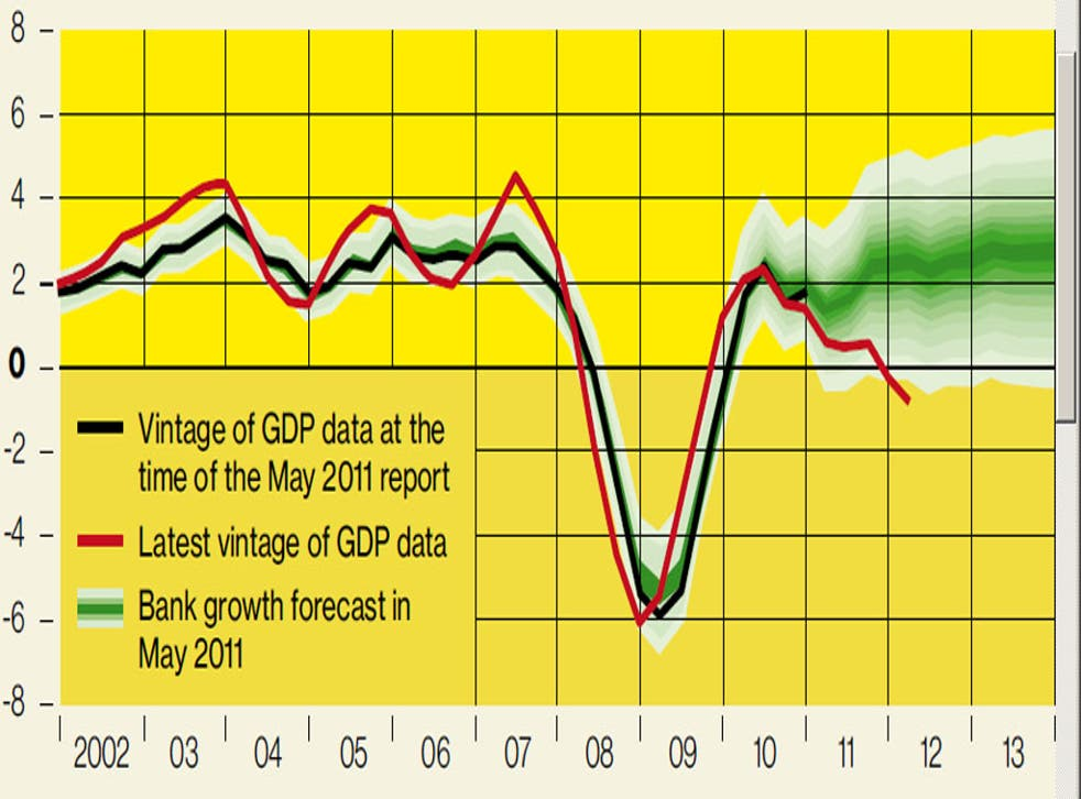 Bank of England growth forecast in May 2011 Inflation Report
