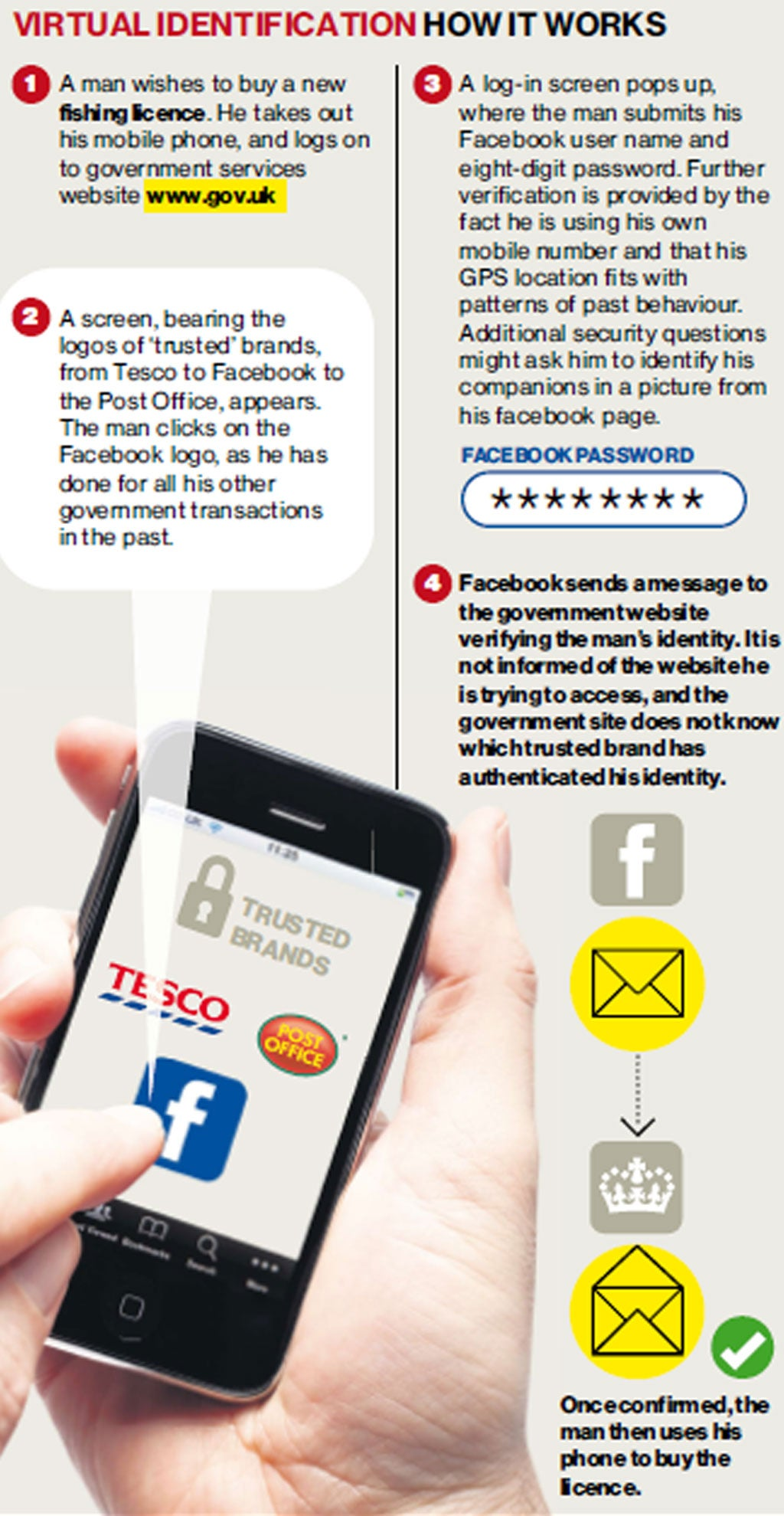National 'virtual ID card' scheme set for launch (Is there