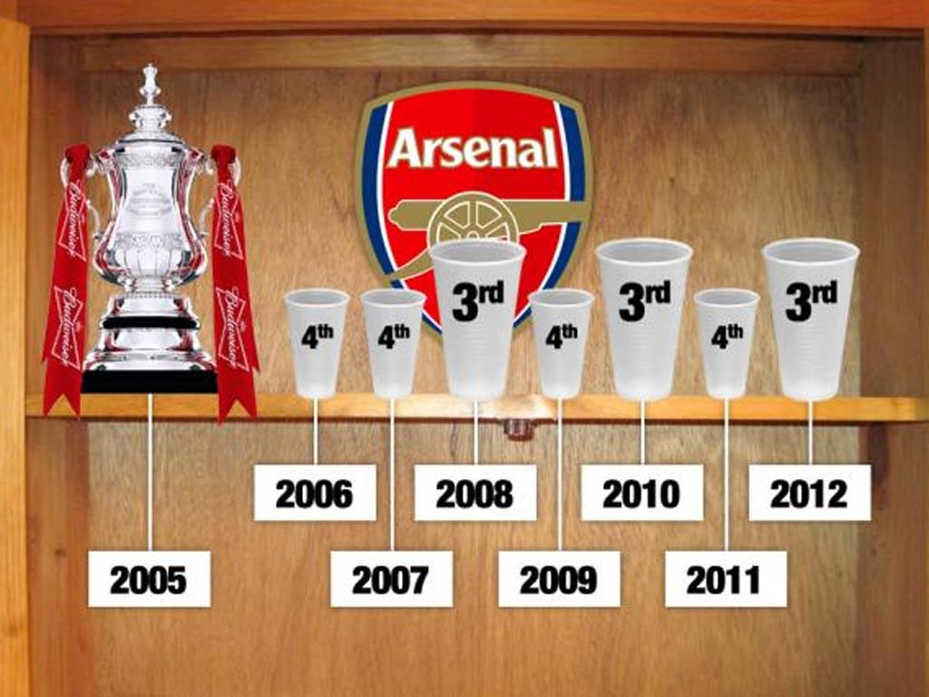 Arsenal mocked following Arsene Wenger's 'third trophy ...