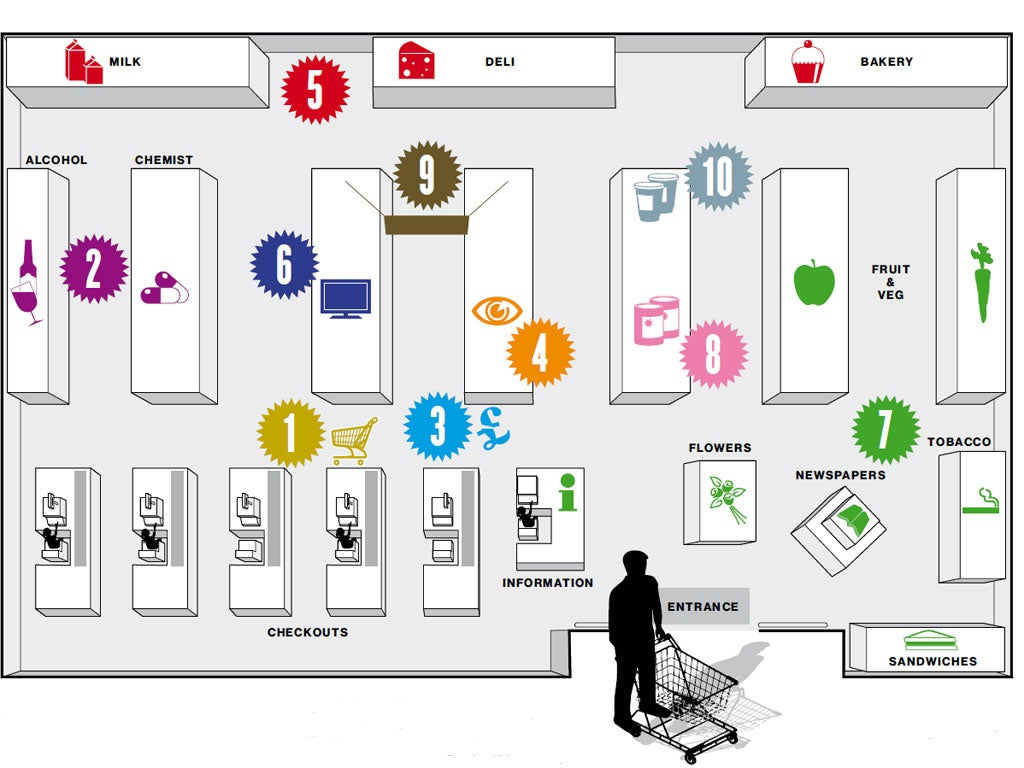 The secrets of our supermarkets the independent for Store layout design software