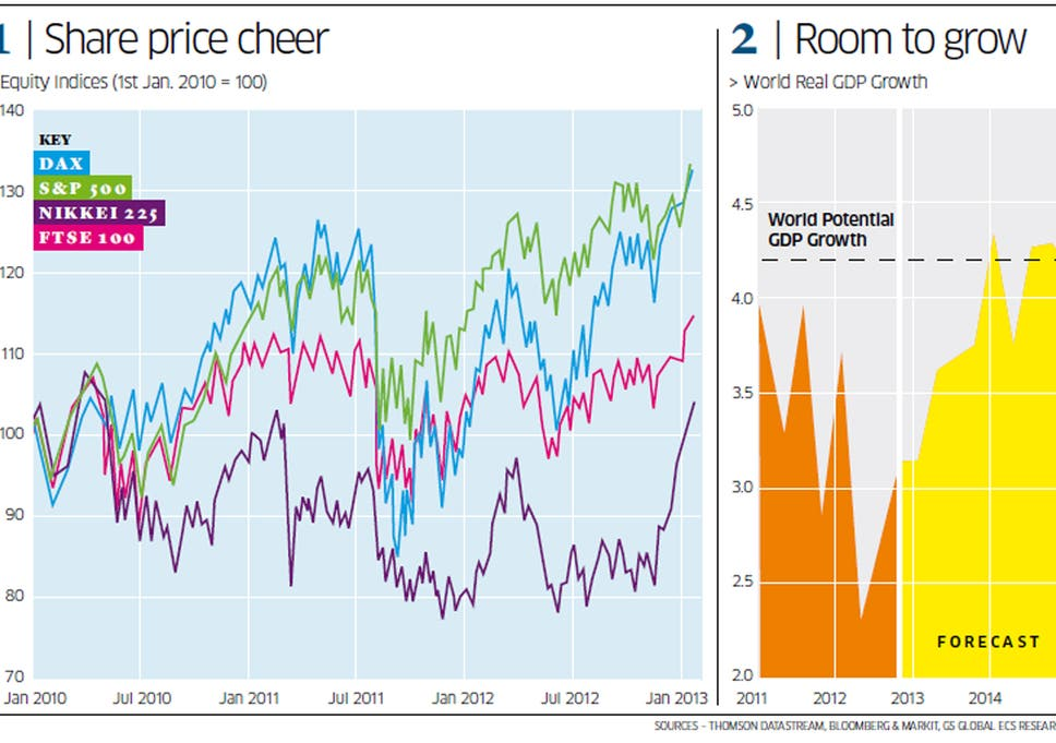 Hamish McRae: My money's on the markets' optimism | The