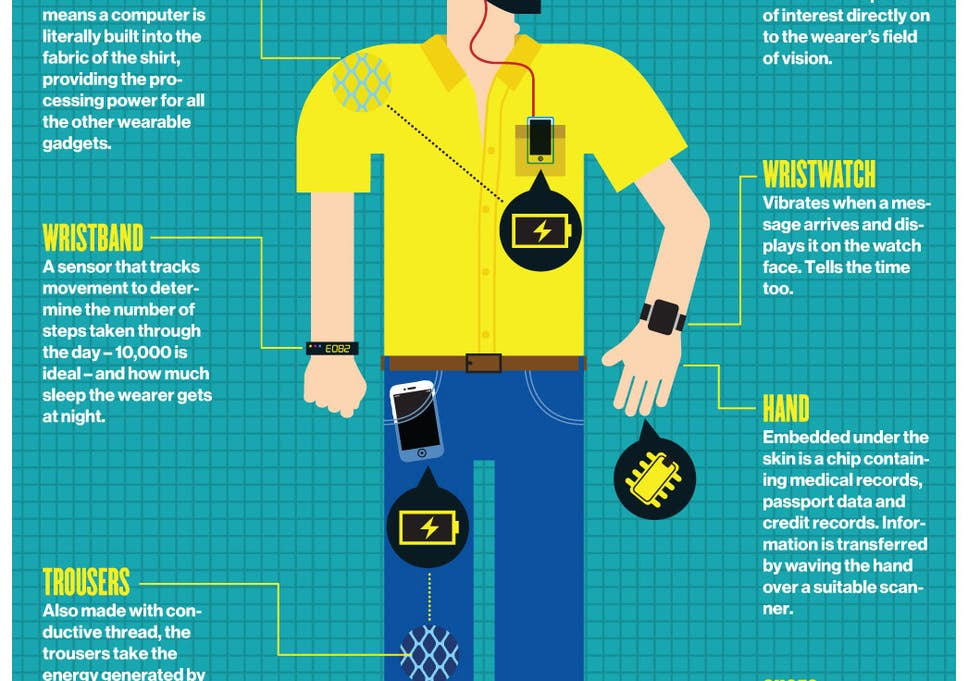 b9f3d81616 Wearable computing is here already  How hi-tech got under our skin ...