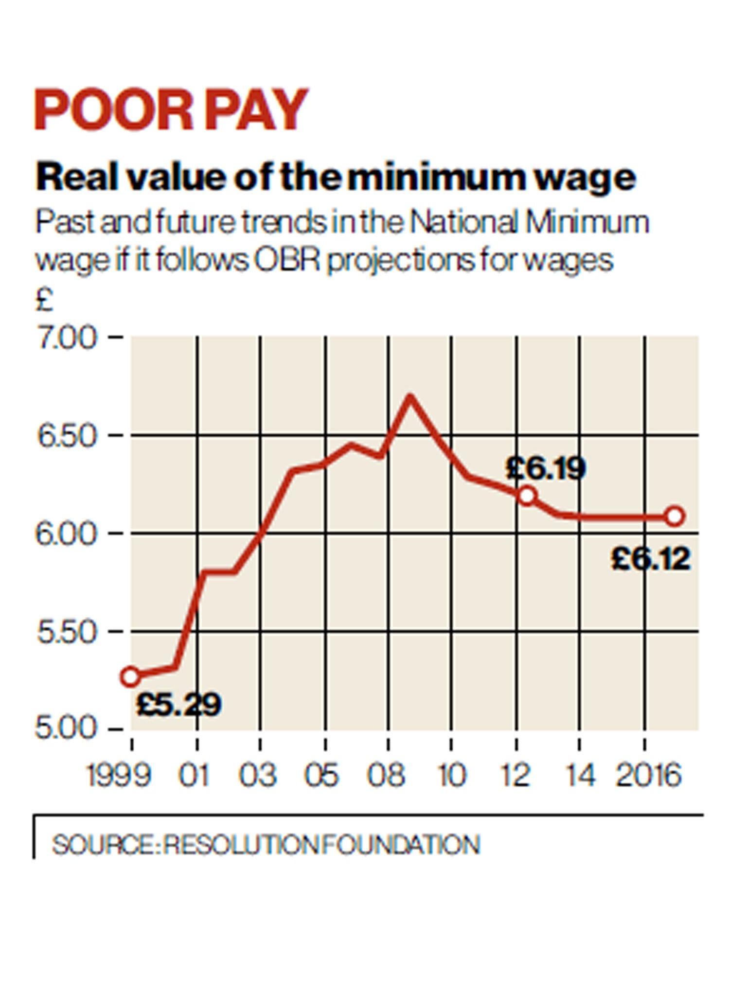 Interior design job salary uk Interior designer median pay annual