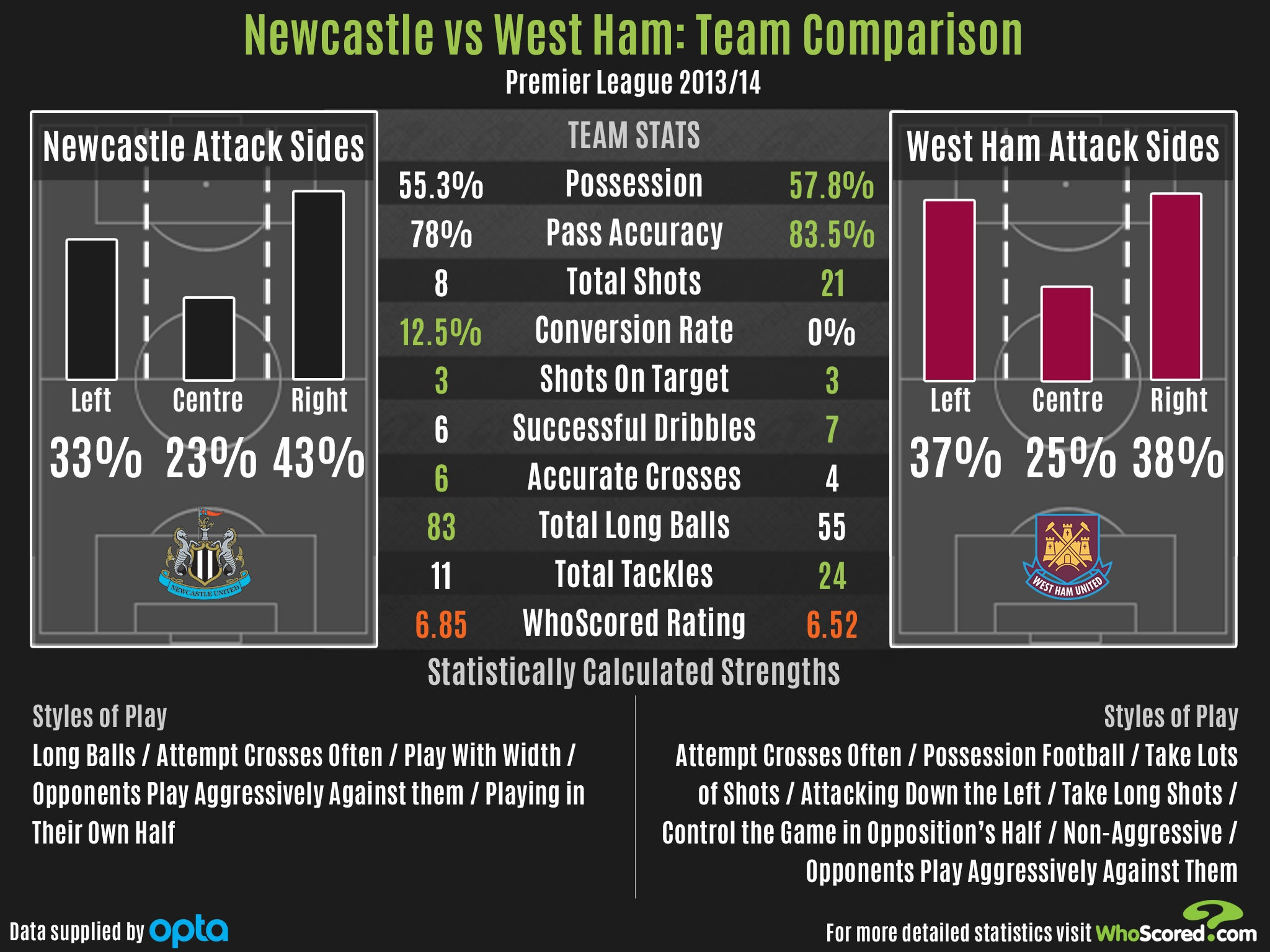 newcastle vs west ham - photo #47
