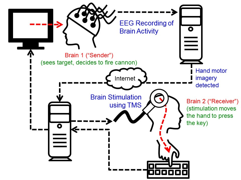 Video First Ever Human Brain To Brain Interface Successfully Tested