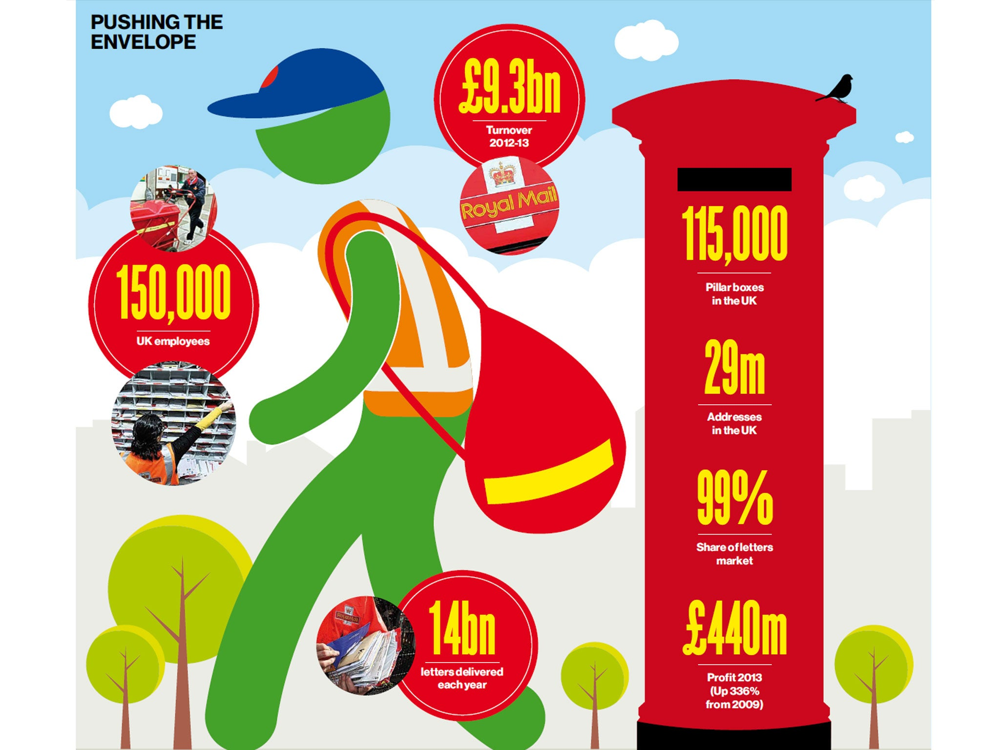 Postal workers to strike as royal mail sell off looms the independent falaconquin