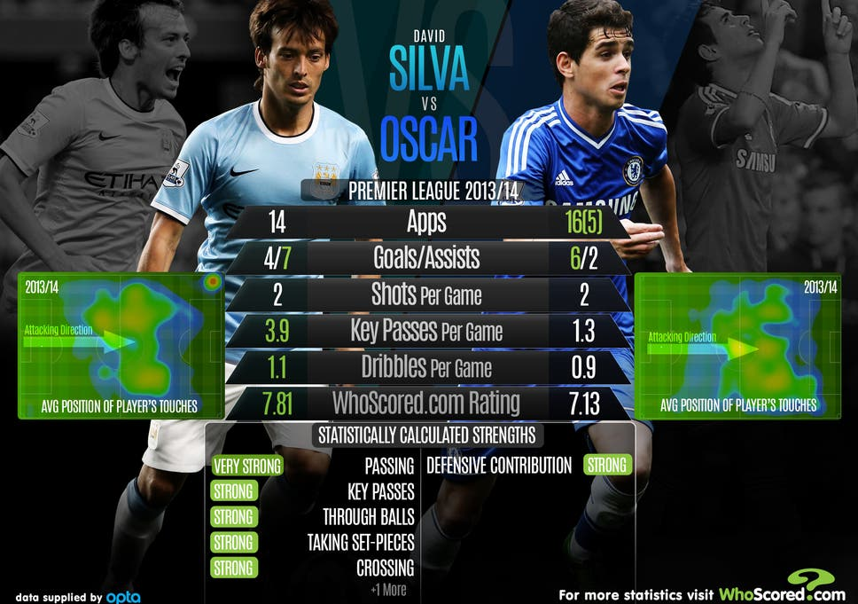 David Silva V Oscar Head To Analysis Ahead Of The Clash Between Manchester City And Chelsea