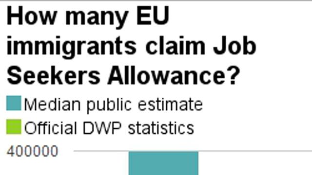 A YouGov poll for the Sunday Times earlier in January showed that the British public are way off with their estimation of how many immigrants claim jobseekers allowance