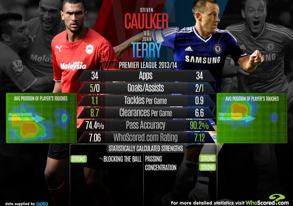 Steven Caulker v John Terry: Head-to-head analysis ahead of