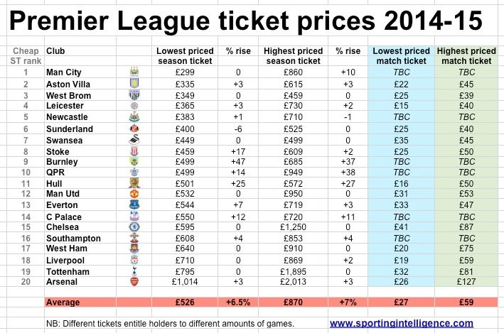REVEALED: 13 Premier League clubs increase ticket prices, with Manchester City cheapest and Arsenal most costly