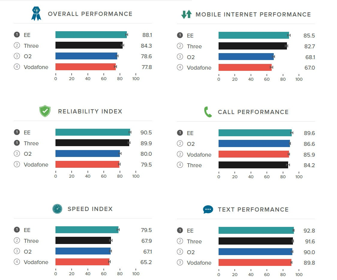 EE is 'UK's best mobile network', followed by Three and O2