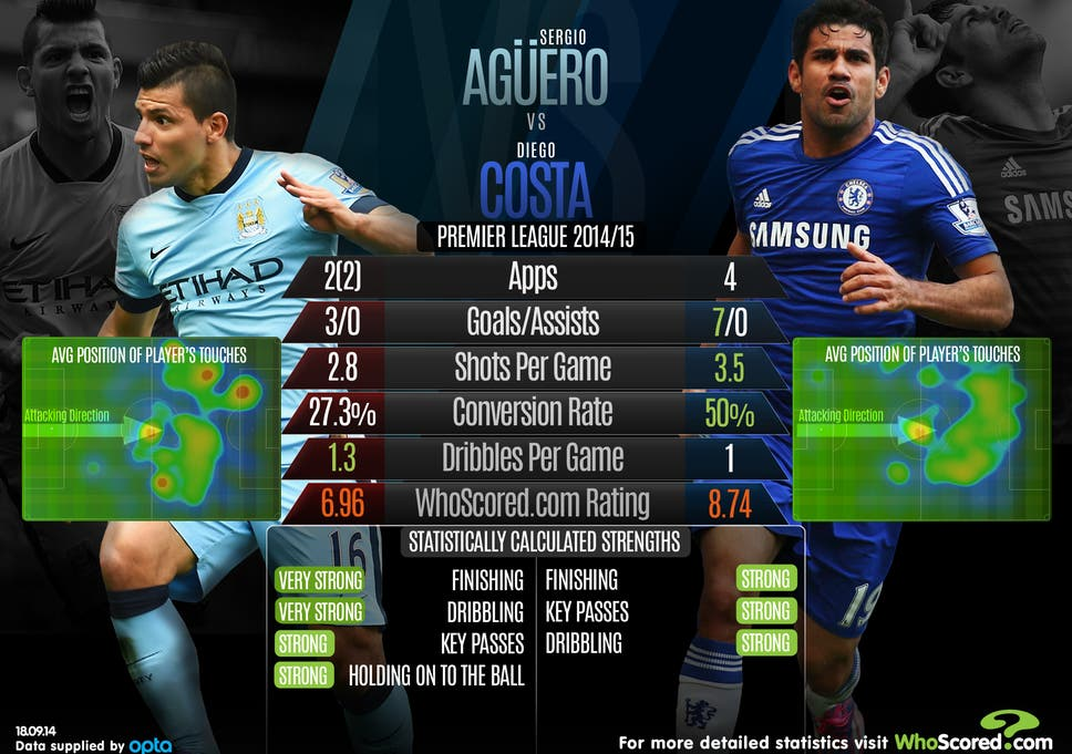 Sergio Aguero vs Diego Costa: Head-to-head analysis ahead of the clash  between Manchester City and Chelsea | The Independent