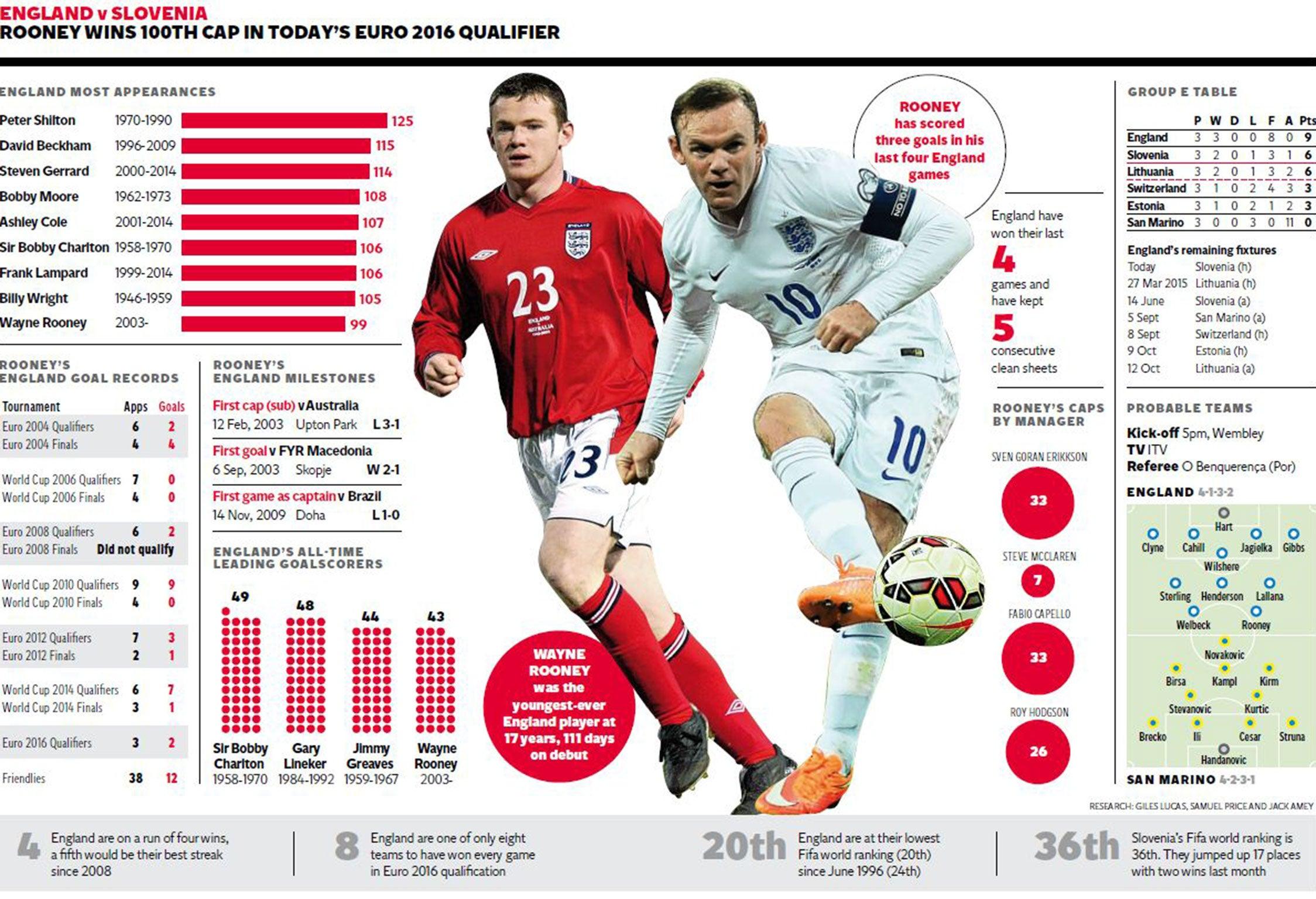 edced0751 Wayne Rooney  Why I nearly gave up football when I was 14