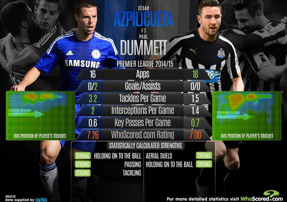 Cesar Azpilicueta vs Paul Dummett: Head-to-head analysis