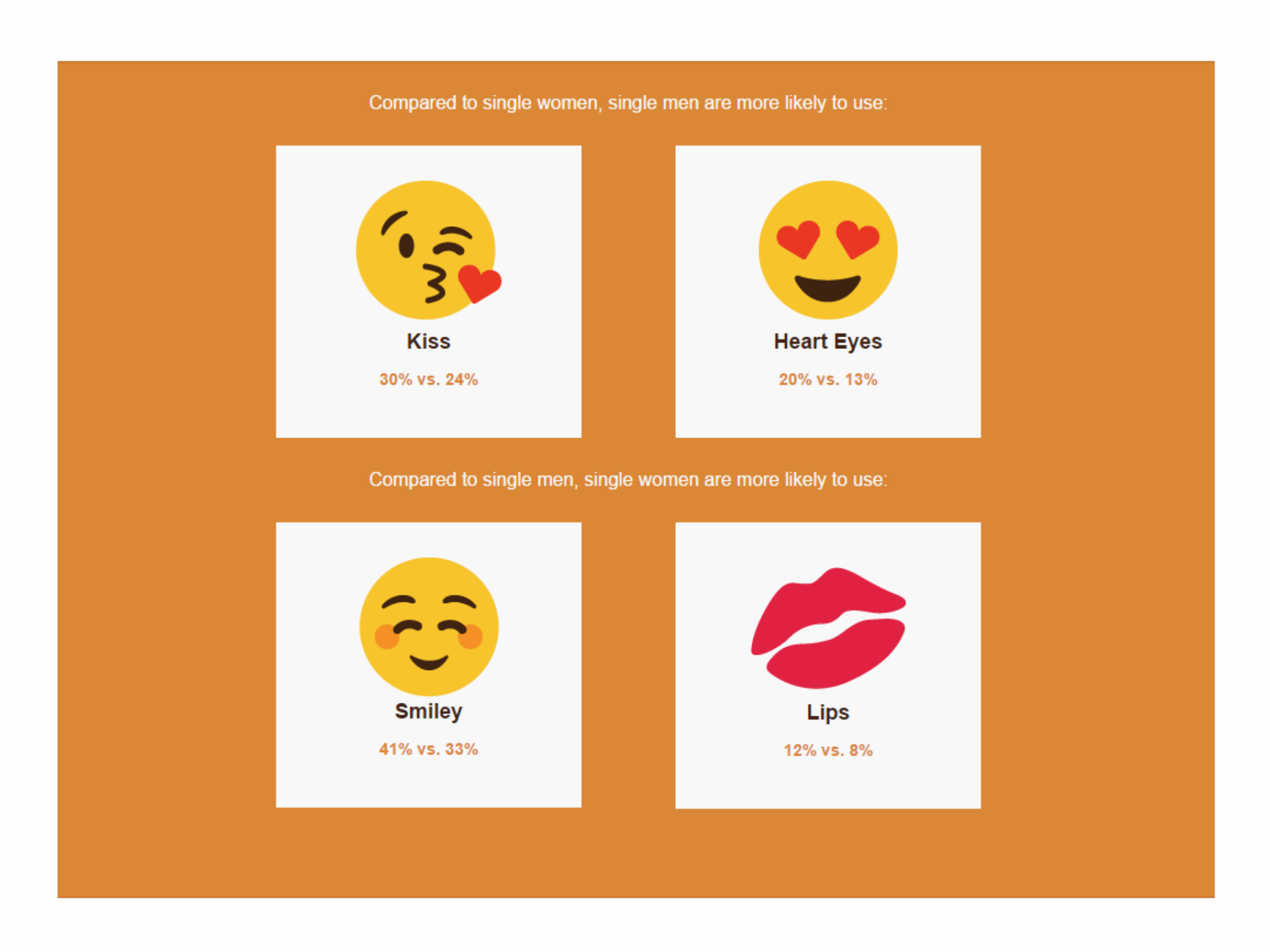 The more emojis you use, the more sex you have | The Independent