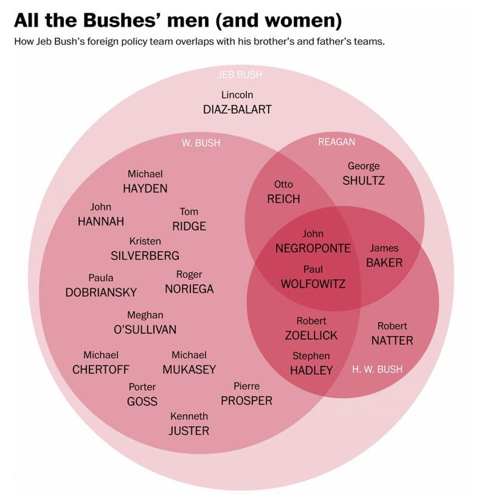 Bush Administration Rh Cupblog Wordpress Com Venn Diagram Shading Logic Calculator Jeb S Foreign Policy Team Is Eerily Familiar In One Independent Co Uk
