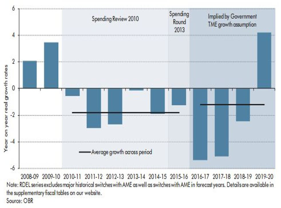 The OBR predicts a 'sharp acceleration' in spending cuts between 2016-2018