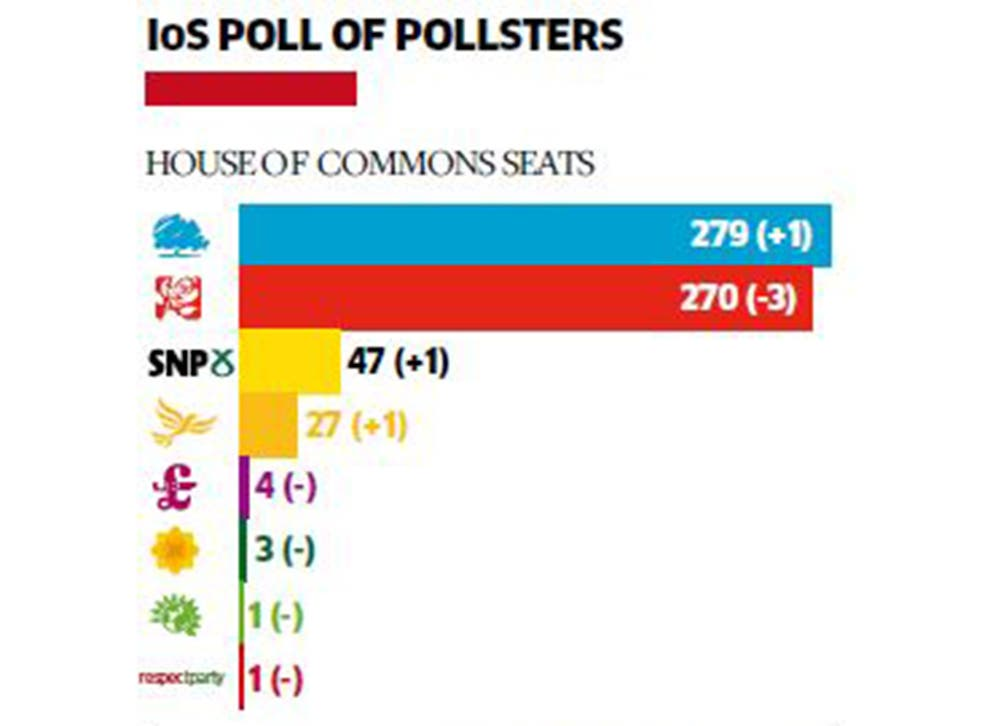 Our pollsters' consensus forecast has hardly changed since the start of the formal campaign on 30 March, with the Tories down two seats and Labour down two