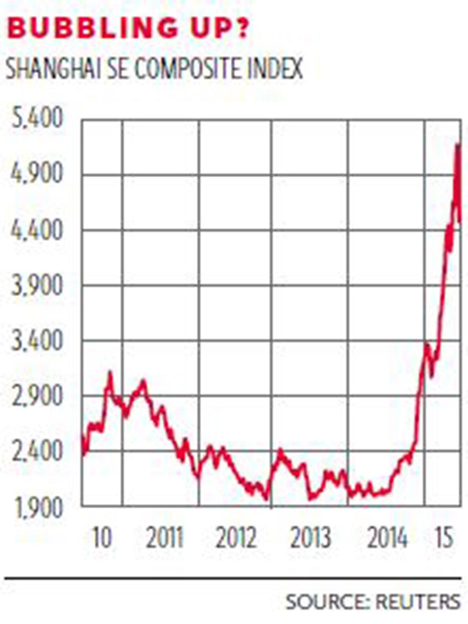 China stock market: Five facts that show how the bubble arose - and