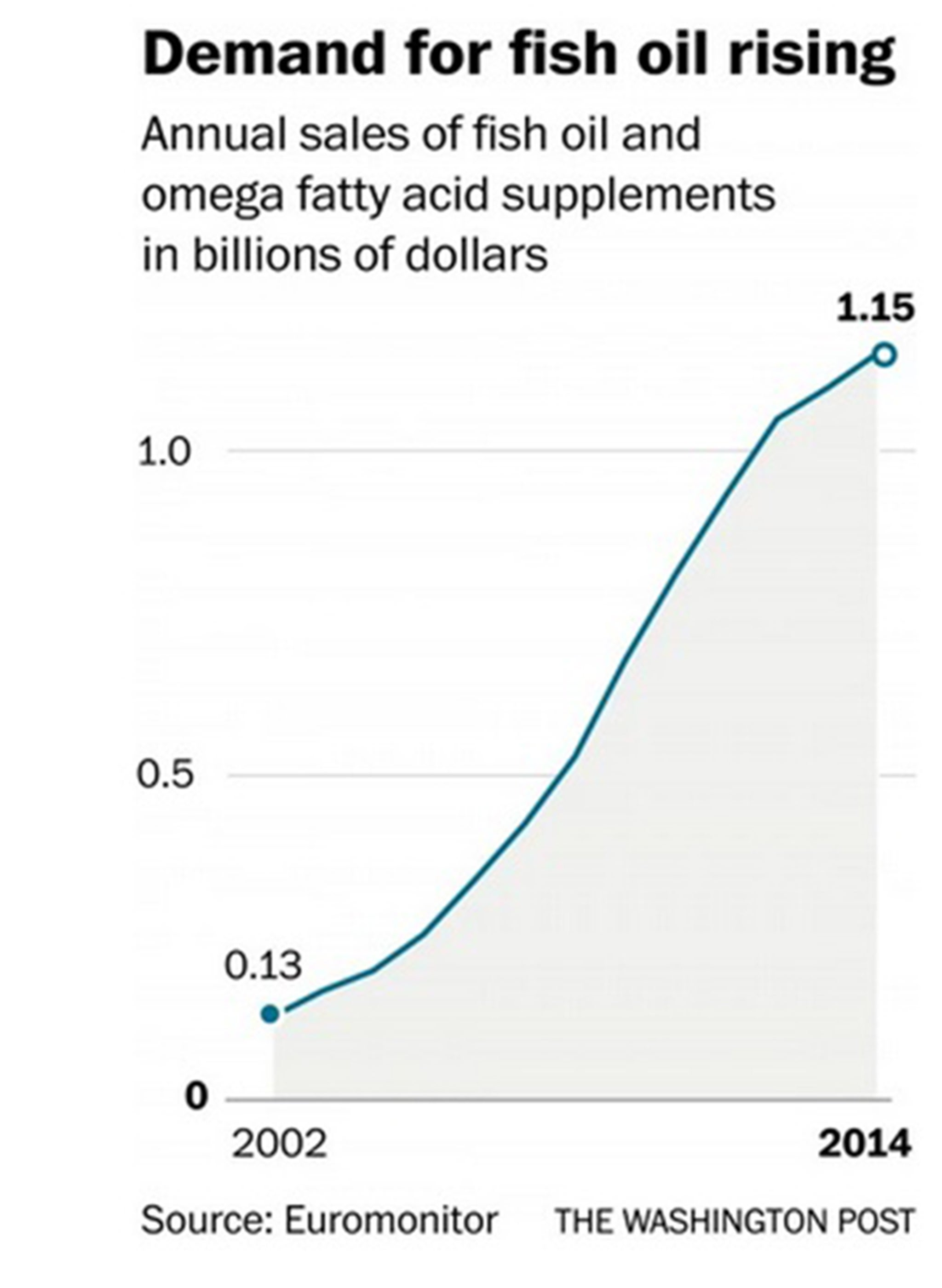 Fish oil pills: Why the fabulously