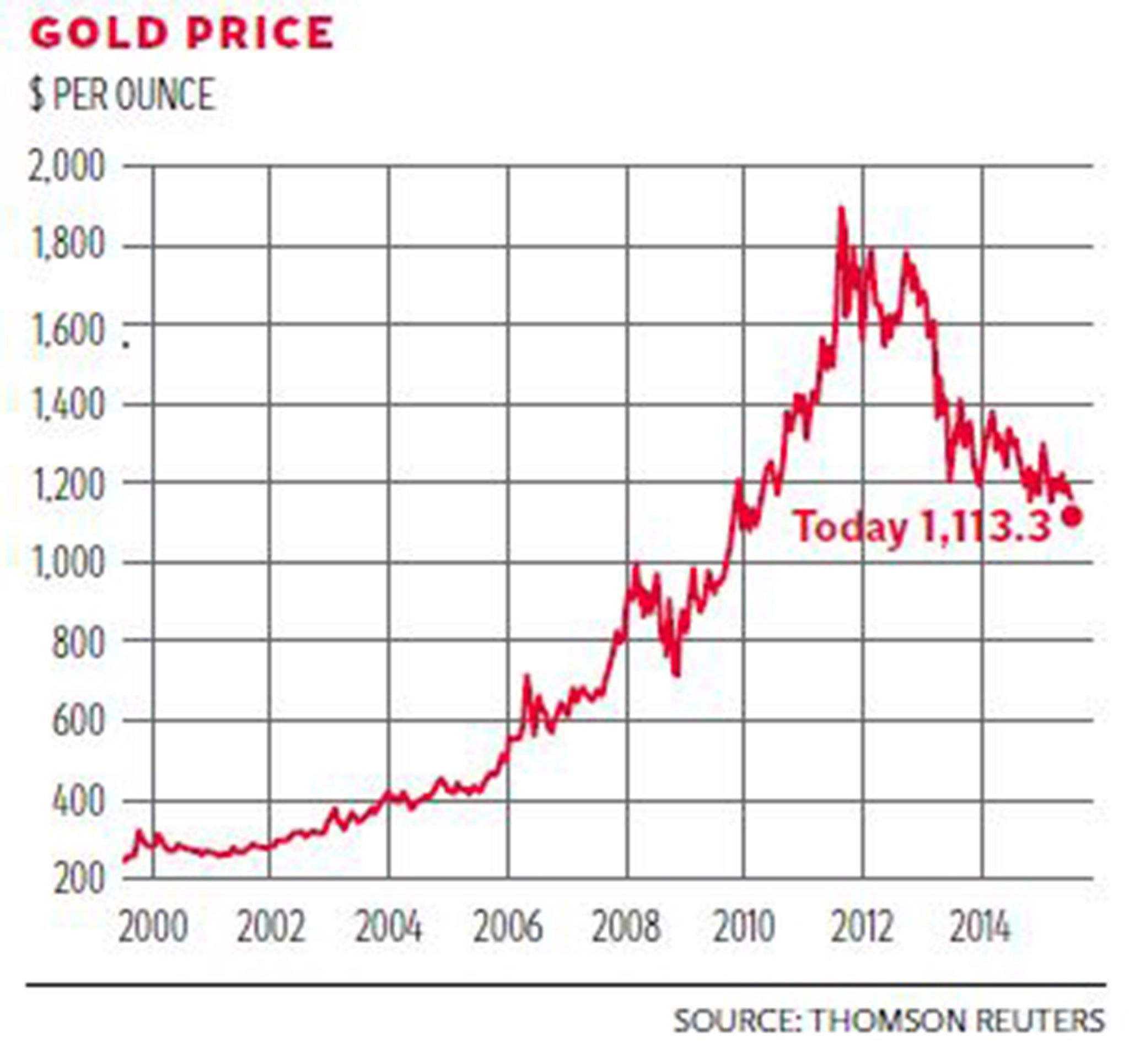 affects price what gold troy of in media australia the lambert unbound