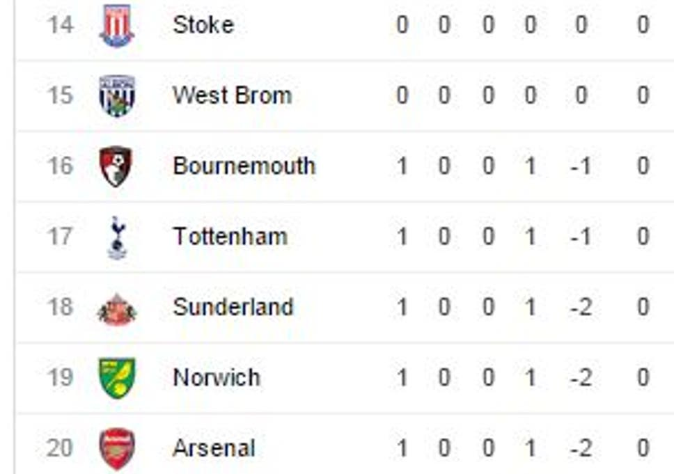 Arsenal BOTTOM of the Premier League after stunning defeat
