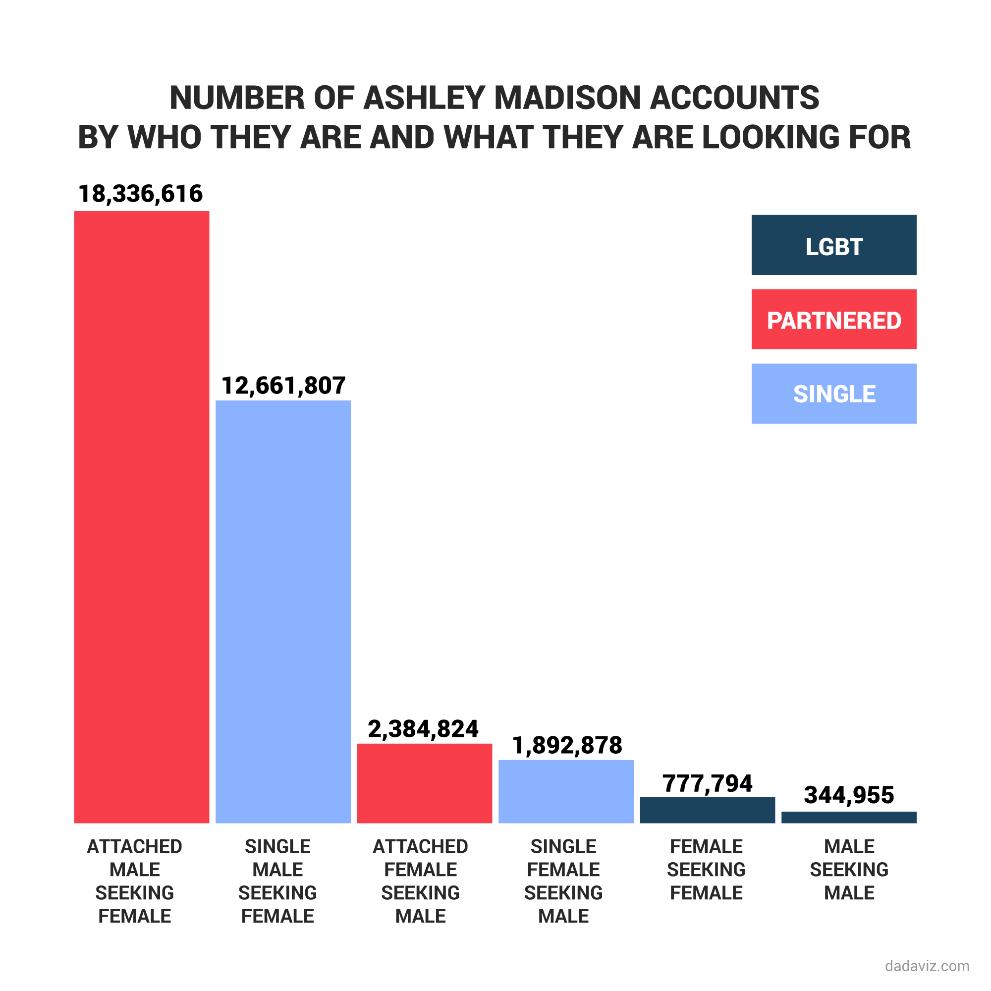 ashley madison hack: 6 charts that show who uses the infidelity