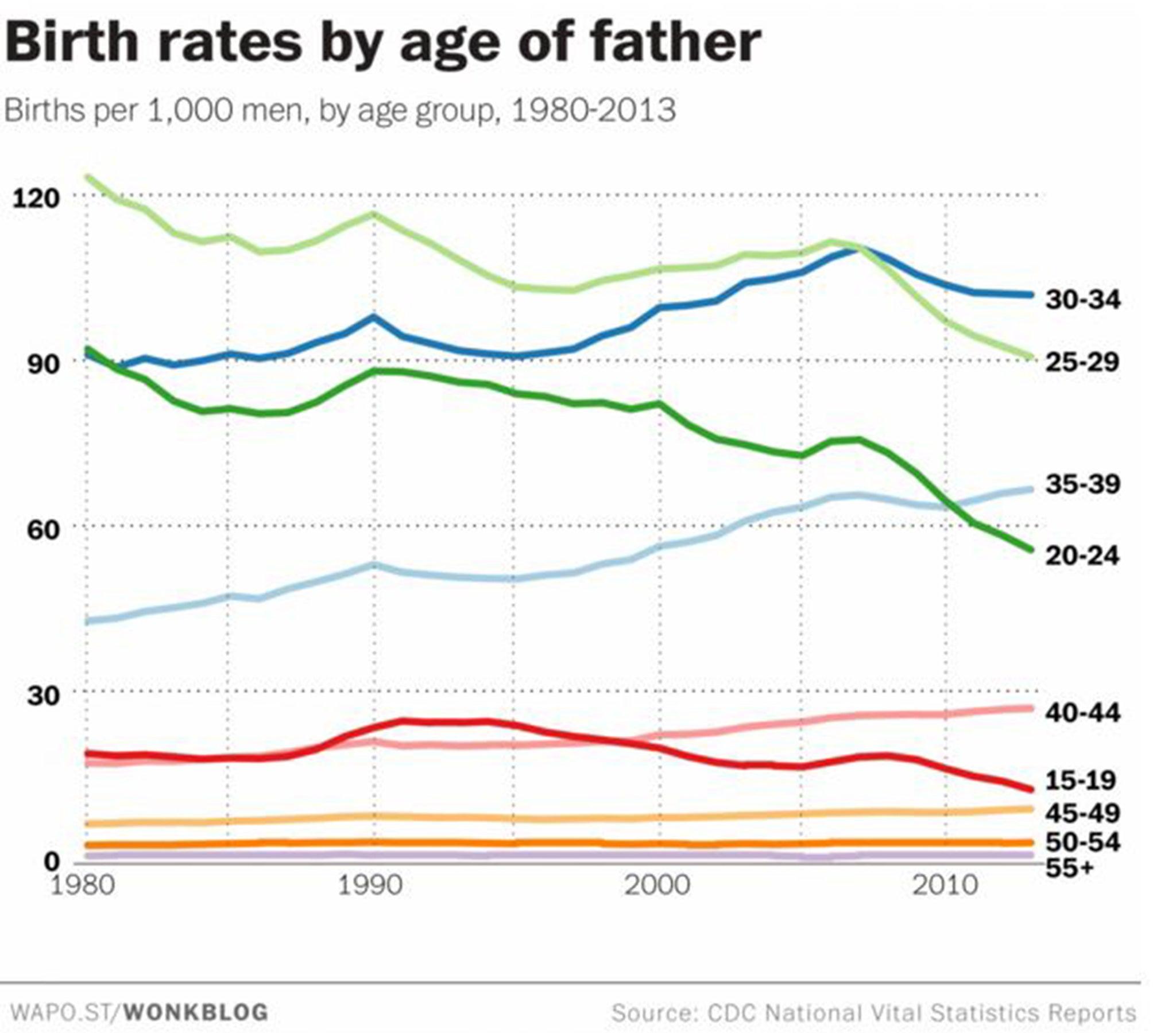 Mens sexually peak age
