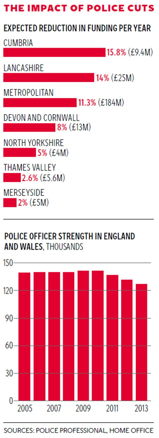 Police cuts: Chief Constable hits out at \'madness\' of funding ...