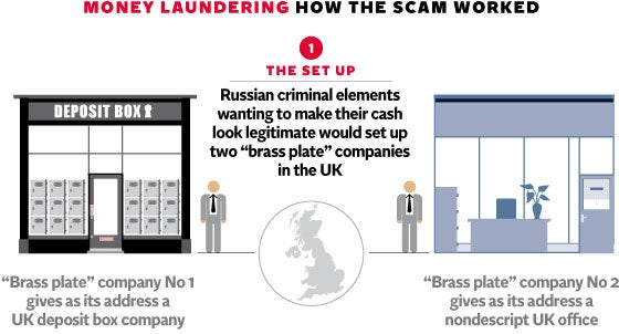 Dirty Money At Least 19 Uk Firms Under Investigation For An Alleged