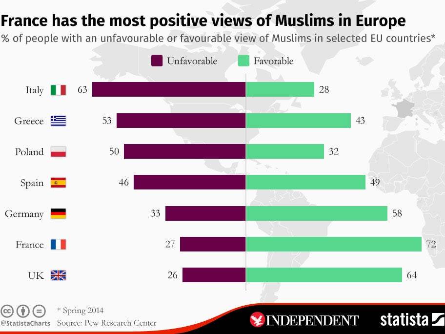 Muslim In Europe Map.Paris Attacks Chart Shows France Holds Most Positive Views Of