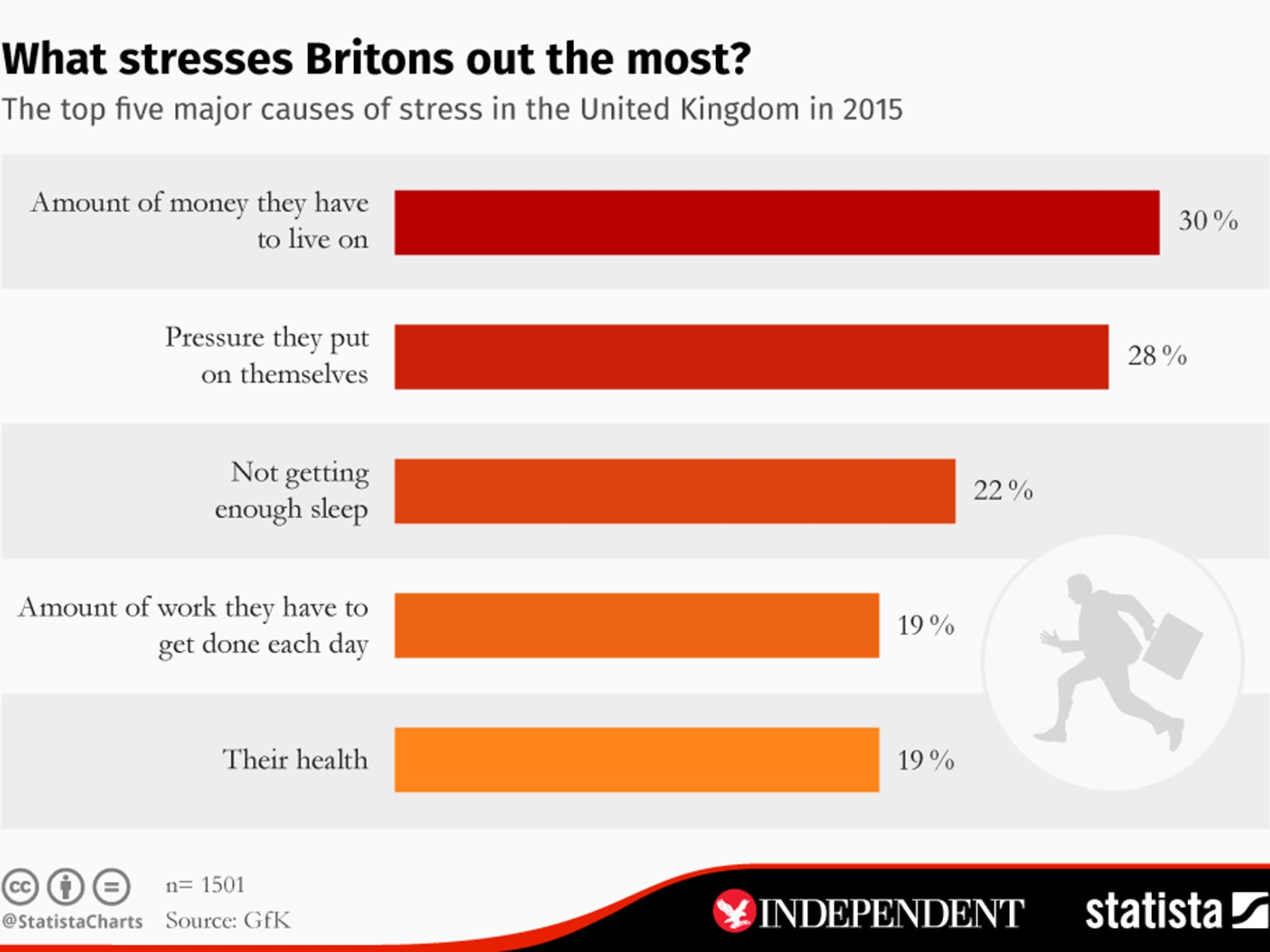 The 5 things that stress British people out the most | The Independent
