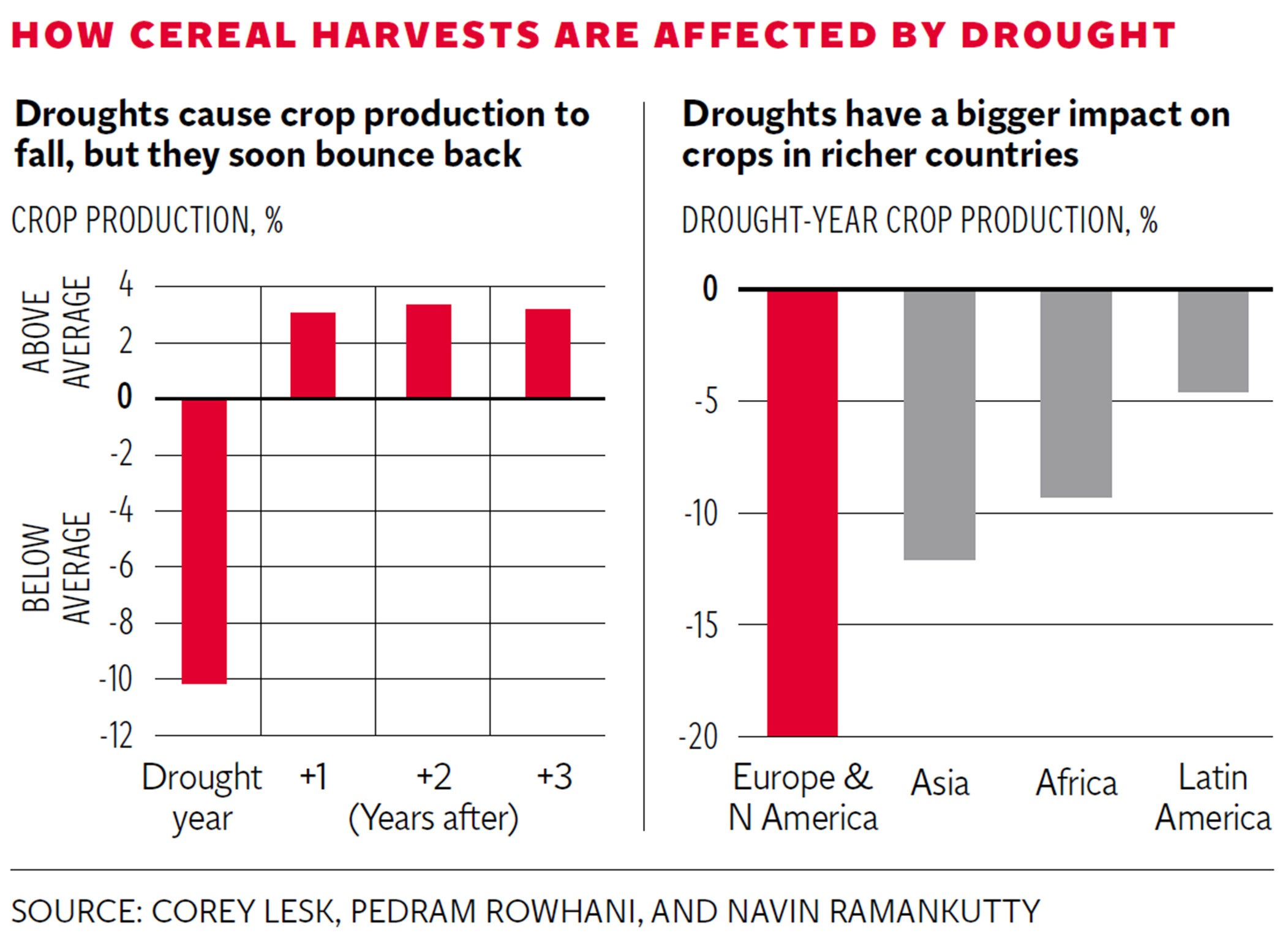 Climate change: Cereal harvests across the world 'fall by 10