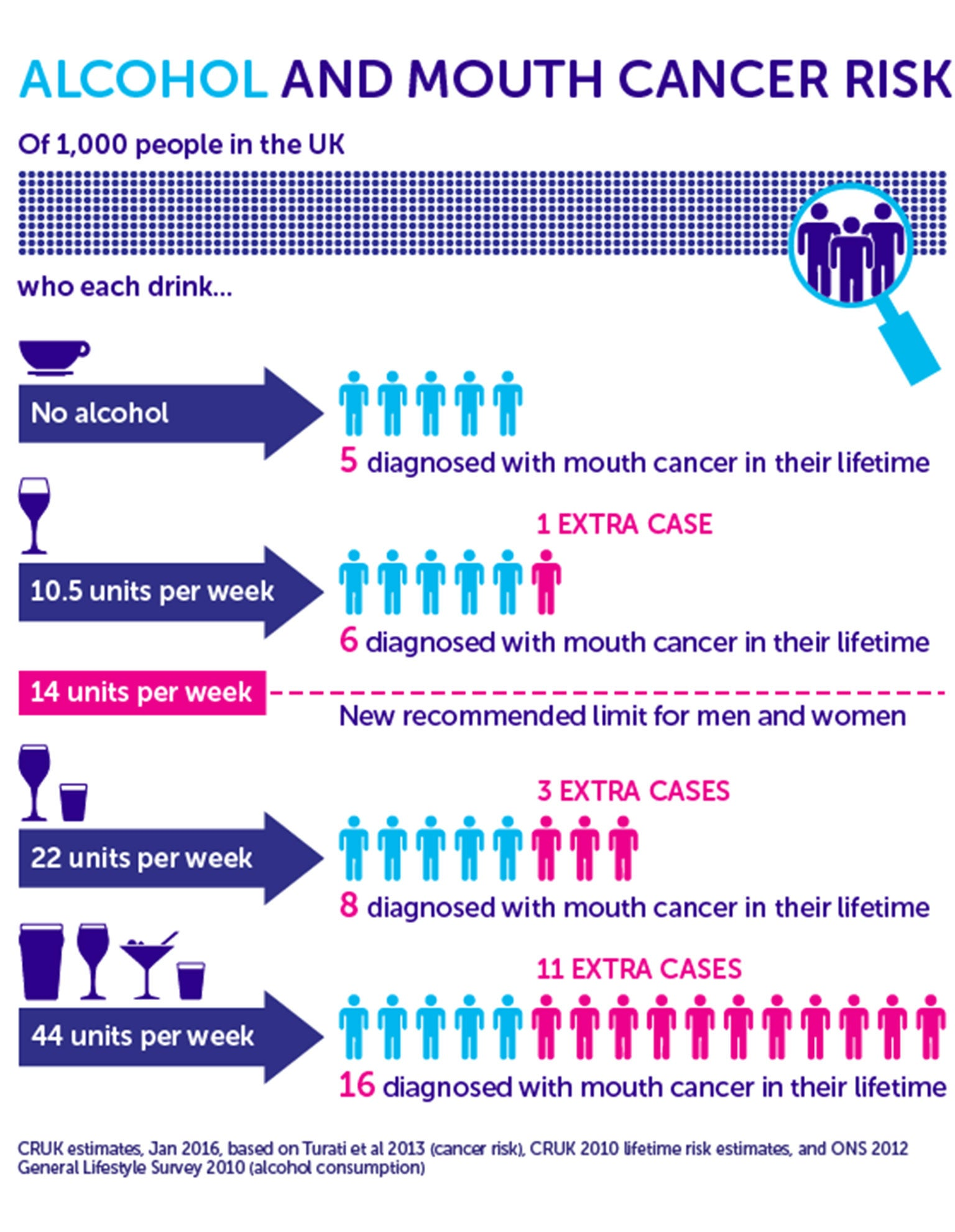New alcohol guidelines: How is drinking linked to cancer? | The ...