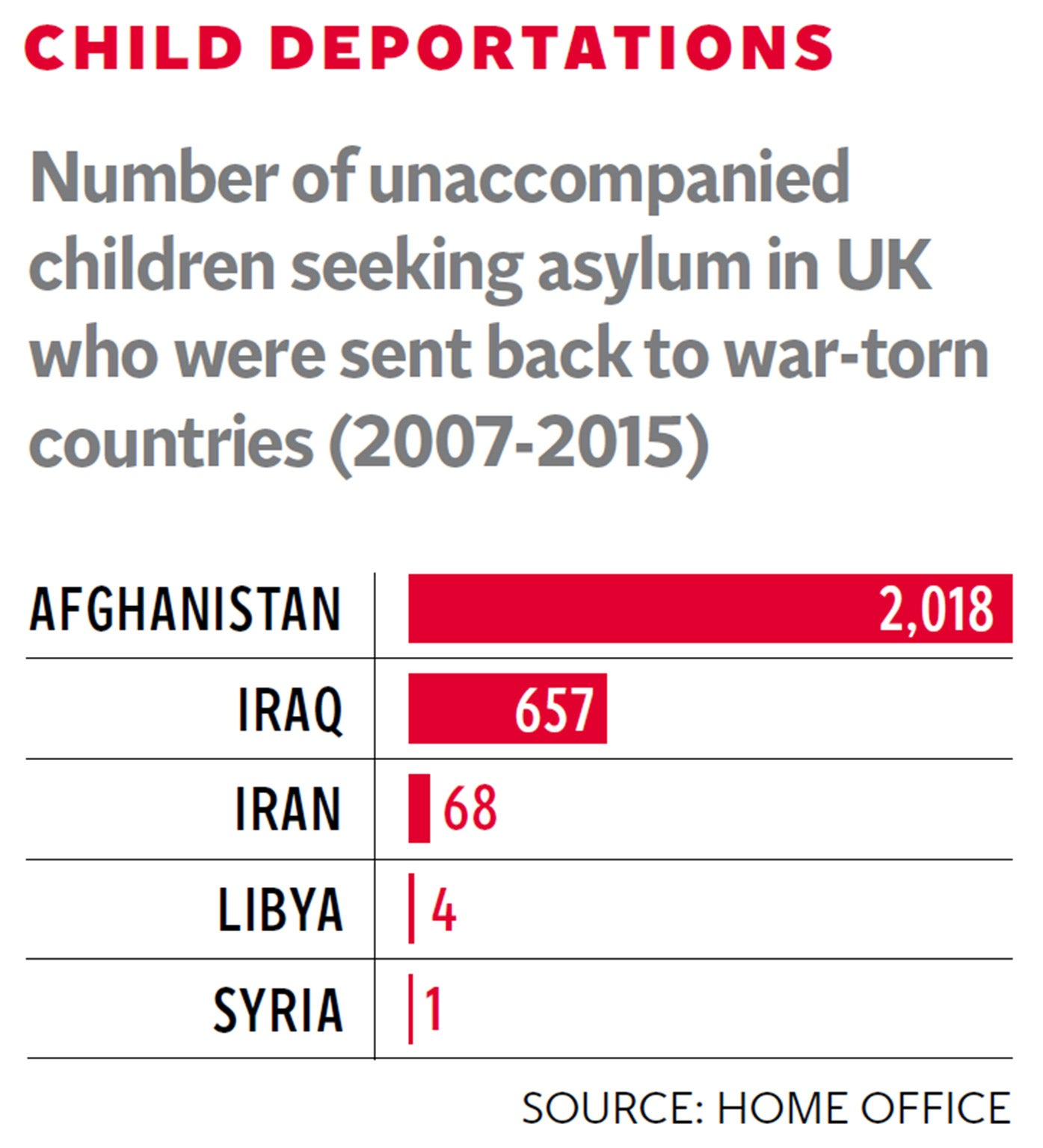 Refugee crisis: Thousands of child asylum seekers deported back to ...