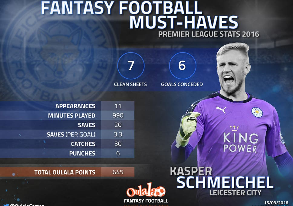Premier League fantasy football: Why Casper Schmeichel