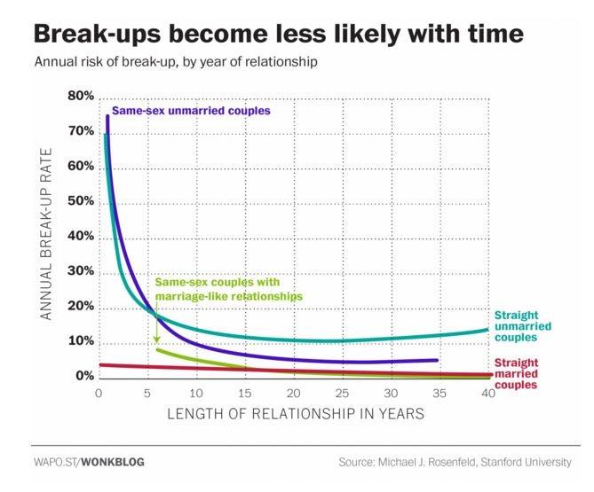 average length of dating before breakup