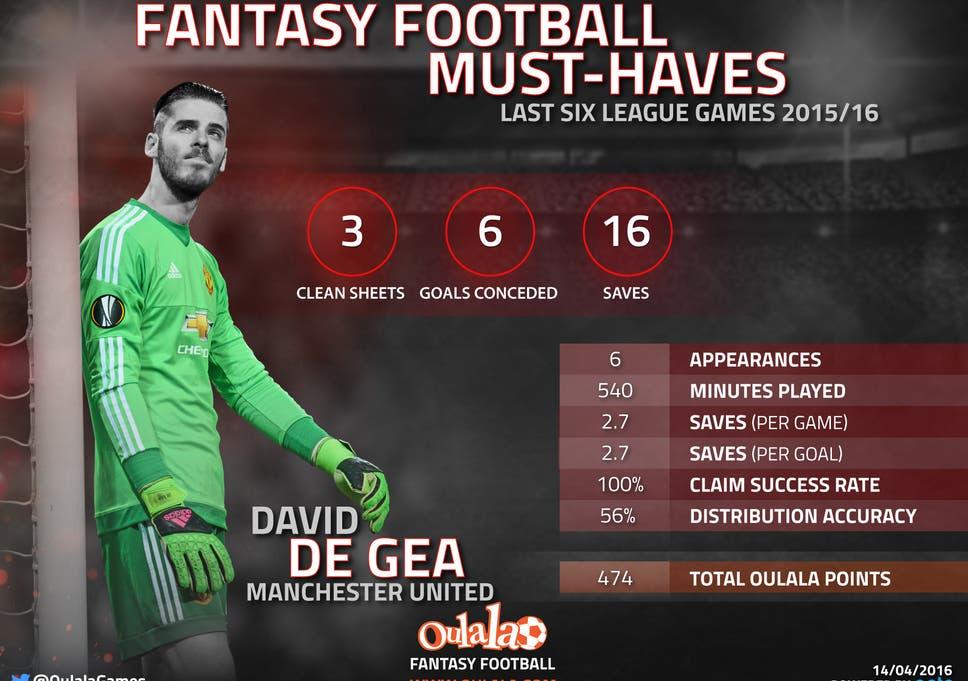 aca5c73e3b3 Fantasy football  David De Gea among must-have picks on this busy ...
