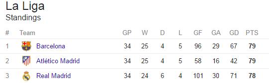 La Liga Title Race Barcelona Real Madrid And Atleticos Remaining - La liga table standings